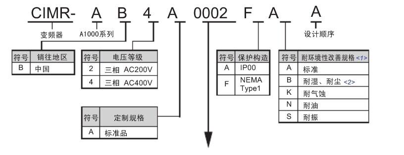 安川变频器-变频器维修|伺服驱动器维修|伺服电机
