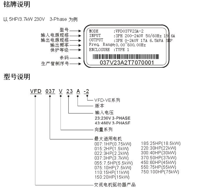 与速度闭环控制模式,零速时保持转矩可达到 150% 过负载:150% 可达一分钟,200% 可达二秒 原点复归、脉冲跟随、16 点的点对点位置控制 位置 / 速度 / 转矩控制模式 超强的张力控制、收放卷功能 32 位 CPU,高速版本最高可输出 3333.4Hz 支持双 RS-485,现场总线及监控软件 内置主轴定位换刀 可驱动高速电主轴 具主轴定位、刚性攻牙能力等